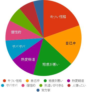 武井咲の性格